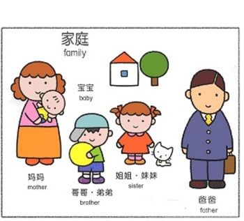 Pictures of Family in Chinese