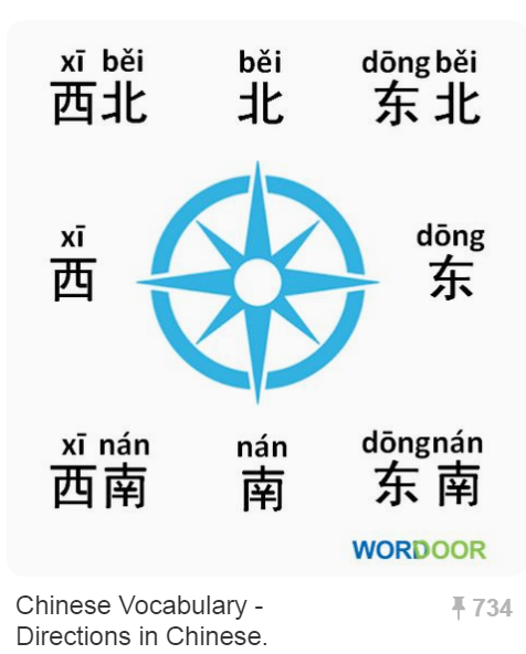 Chinese Vocabulary Directions in Chinese.PNG